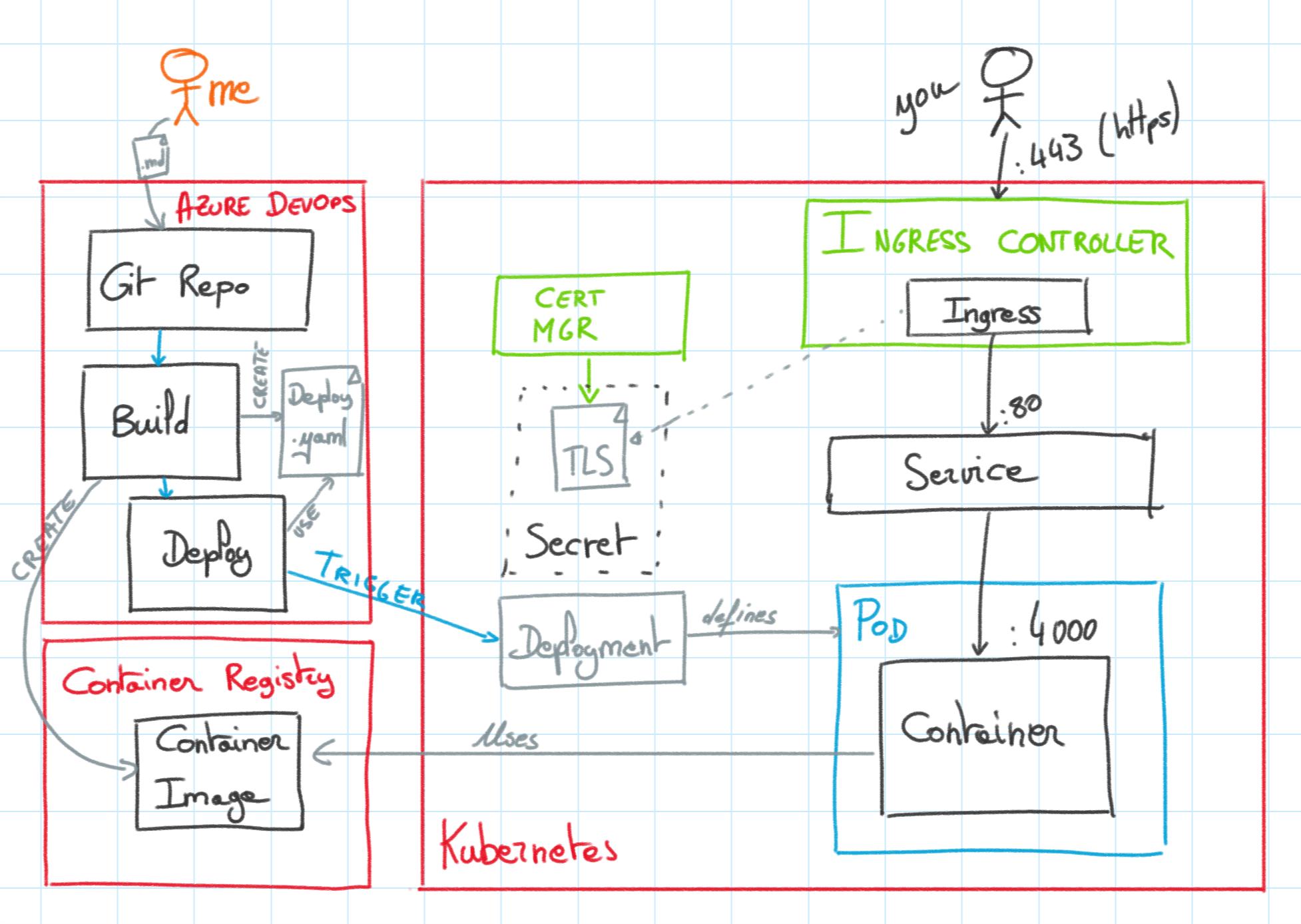 Static website on Kubernetes with an Azure DevOps pipeline